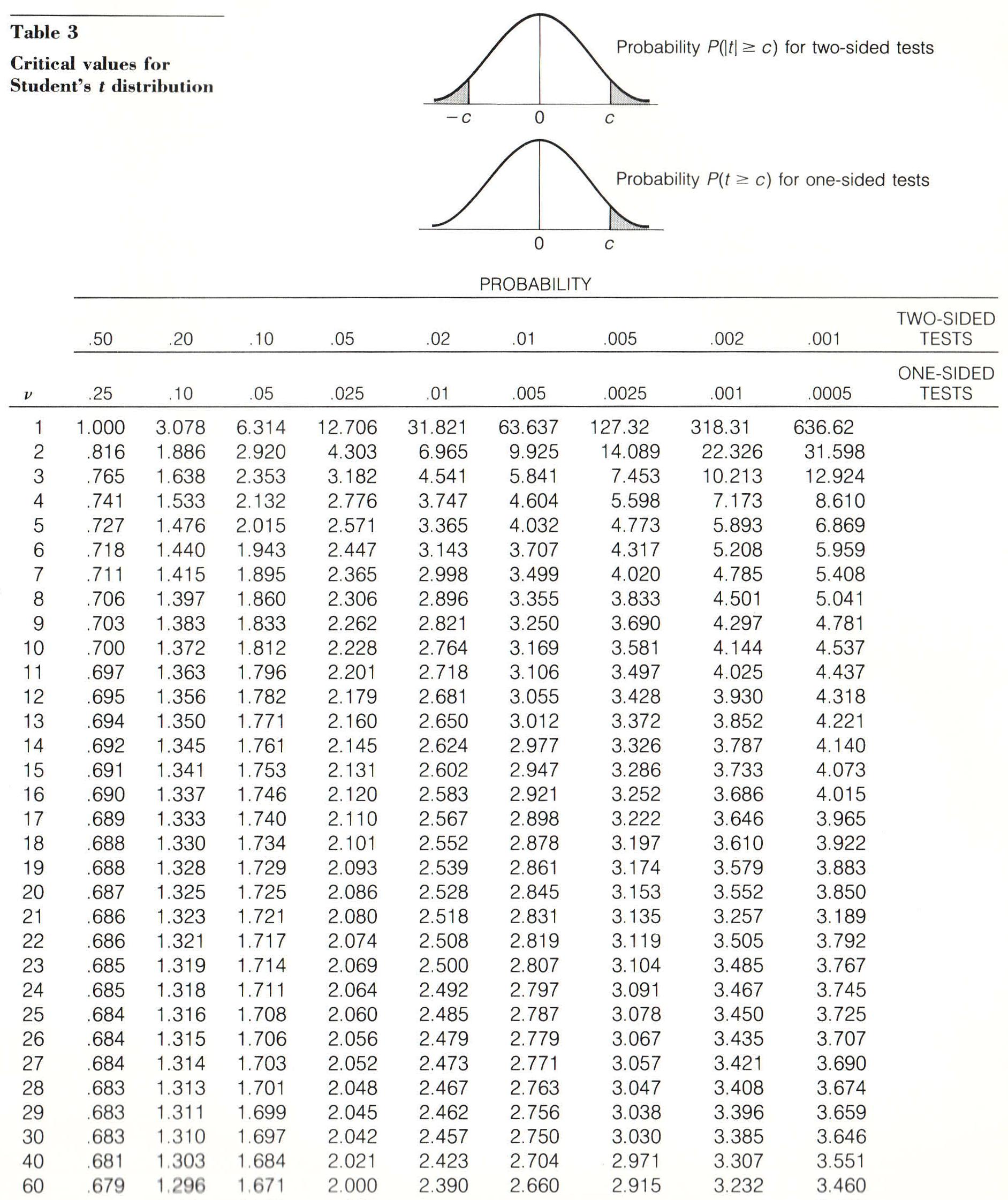 Civ8740 Tables Statistiques